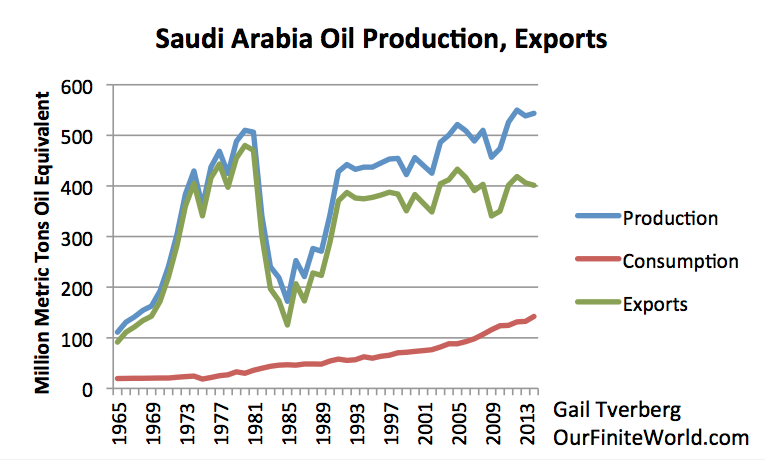 Figure 16. Saudi Arabia oil production, consumption, and exports, based on BP Statistical Review of World Energy 2015 data.
