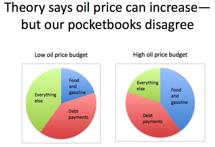 Figure 1. Chart I made in Feb. 2010, for an article I wrote called, Peak Oil: Looking for the Wrong Symptoms.