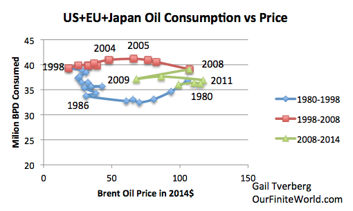 Figure 8. Historical consumption vs price for the United States, Japan, and Europe. Based on a combination of EIA and BP data.