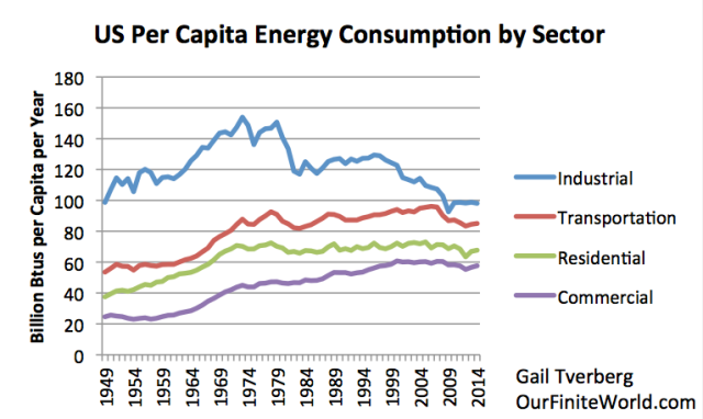 Figure 15. US per capita energy consumption by sector, based on EIA data.