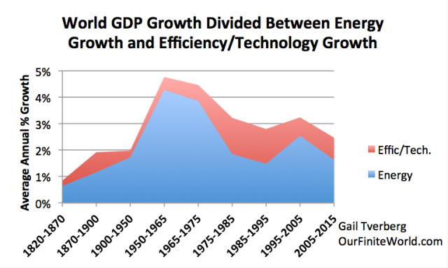 Figure 3. World GDP growth compared to world energy consumption growth for selected time periods since 1820. World real GDP trends for 1975 to present are based on USDA real GDP data in 2010$ for 1975 and subsequent. (Estimated by author for 2015.) GDP estimates for prior to 1975 are based on Maddison project updates as of 2013. Growth in the use of energy products is based on a combination of data from Appendix A data from Vaclav Smil's Energy Transitions: History, Requirements and Prospects together with BP Statistical Review of World Energy 2015 for 1965 and subsequent.