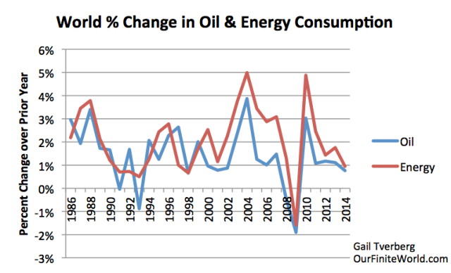 Figure 11. Annual percent change in world oil and energy consumption, based on BP Statistical Review of World Energy 2015 data.