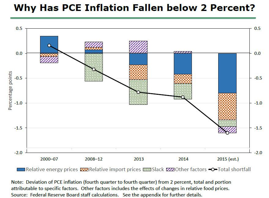 Figure 1. Why has PCE Inflation fallen below 2%? from Janet Yellen speech, September 24, 2015.