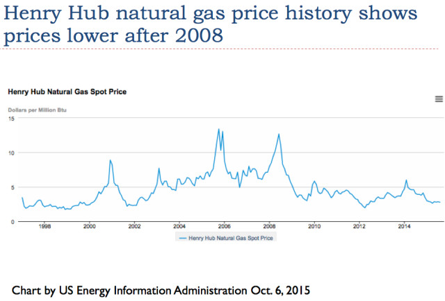 Henry Hub Natural Gas Production