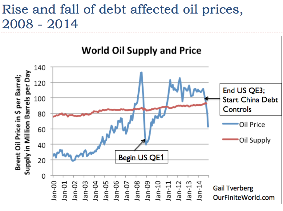 Figure 6. World oil supply and prices based on EIA data.