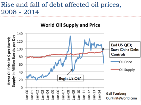 Figure 2. World oil supply and prices based on EIA data.