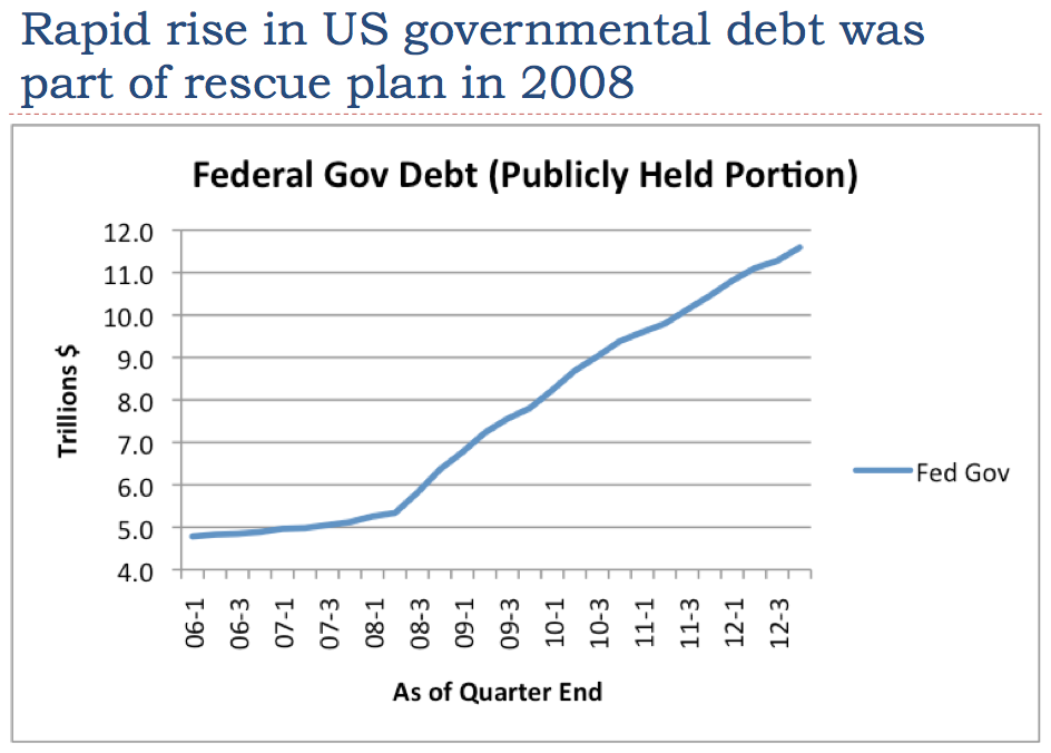 how is public debt related to