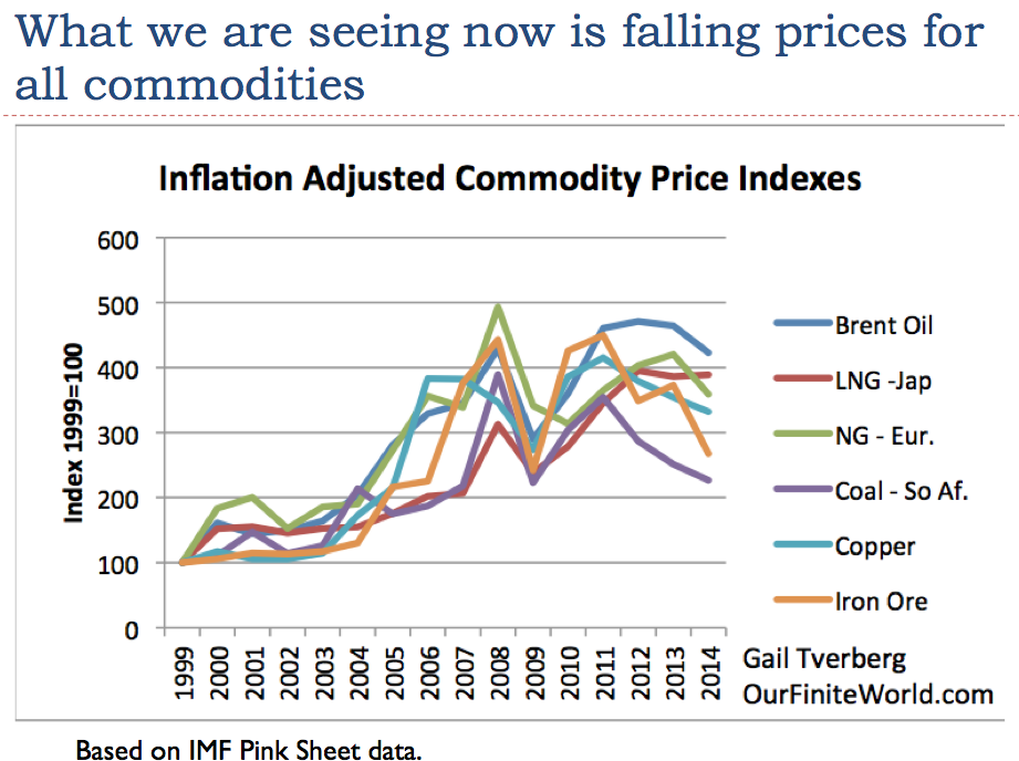 inflation and oil prices Tionship between oil price shocks and inflation in light of some recent research and goes on to dis-cuss what the recent jump in oil prices might mean.