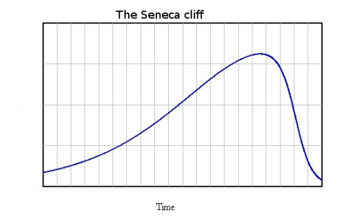 Figure 1. Seneca Cliff by Ugo Bardi