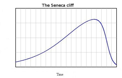 Figure 1. Seneca Cliff by Ugo Bardi