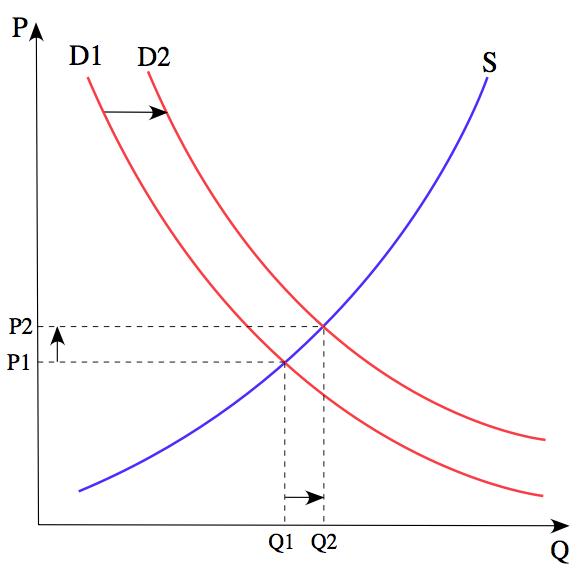 Figure 1. Tiré de Wikipédia: Le prix P d'un produit est déterminé par un équilibre entre la production pour chaque prix (offre S) et les désirs de ceux qui ont le pouvoir d'achat à chaque prix (demande D). Le diagramme montre un changement positif de la demande de D1 à D2, entraînant une augmentation du prix (P) et de la quantité vendue (Q) du produit.