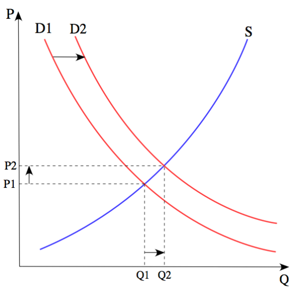 Figure 1. From Wikipedia: The price P of a product is determined by a balance between production at each price (supply S) and the desires of those with purchasing power at each price (demand D). The diagram shows a positive shift in demand from D1 to D2, resulting in an increase in price (P) and quantity sold (Q) of the product.