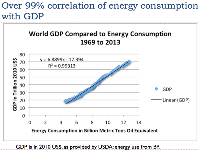 Comparison of total world energy consumption and World GDP