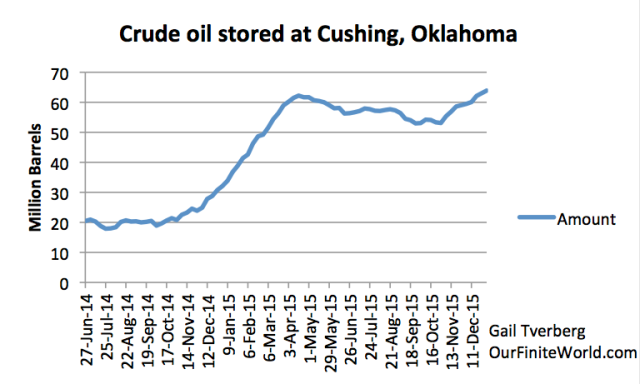 Figure 7. Crude oil stored at Cushing between June 27, 2014, and June 1, 2016. based on EIA data.