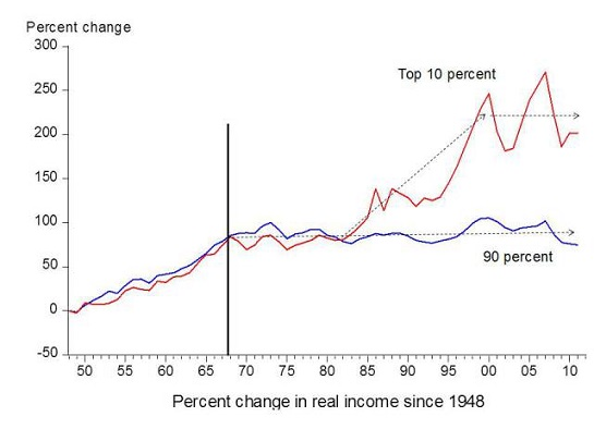 Figure 1. Chart comparing income gains by the top 10% to income gains by the bottom 90% by economist Emmanuel Saez. Based on an analysis IRS data, published in Forbes.
