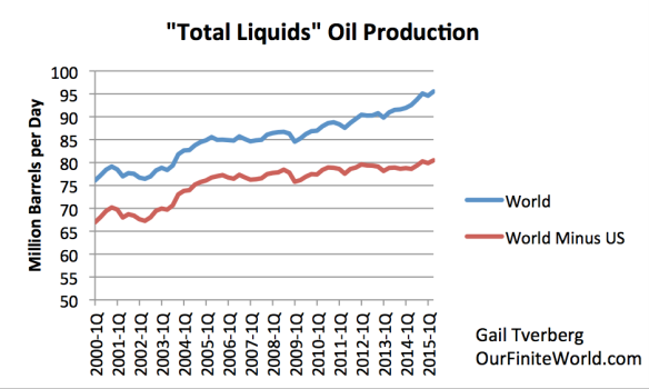Figure 5. Total liquids oil production for the world as a whole and for the world excluding the US, based on EIA International Petroleum Monthly data.
