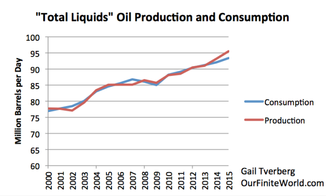 Figure 1. Total liquids oil production and consumption, based on a combination of BP and EIA data.