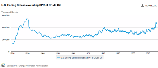 Figure 2. US ending stock of crude oil, excluding the strategic petroleum reserve. Figure produced by EIA. Figure by EIA.