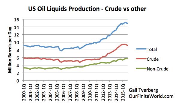 Figure 10. US quarterly oil liquids production data, based on EIA data.