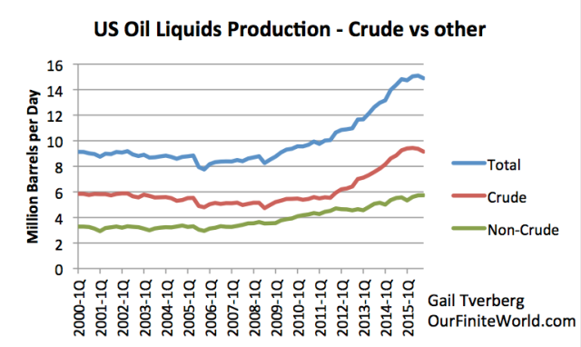 Figure 6. US Liquids production, based on EIA data (International Petroleum Monthly, through June 2015; supplemented by December Monthly Energy Review for most recent data.
