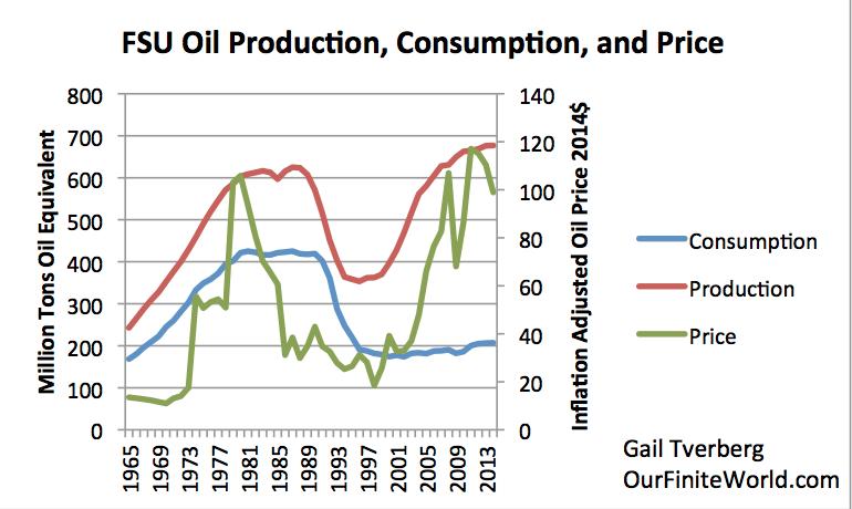 Former Soviet Union oil prodction, consumption, collapse.