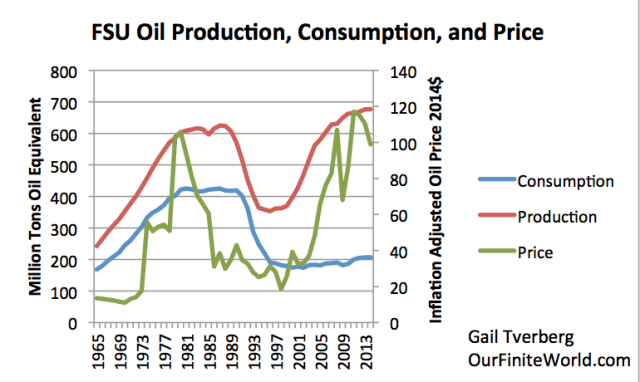 fsu oil consumption production and price