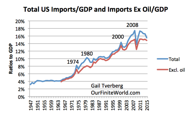 Figure 2. Total US Imports of Goods and Services, and this total excluding crude oil imports, both as a ratio to GDP. Crude oil imports from https://www.census.gov/foreign-trade/statistics/historical/petr.pdf