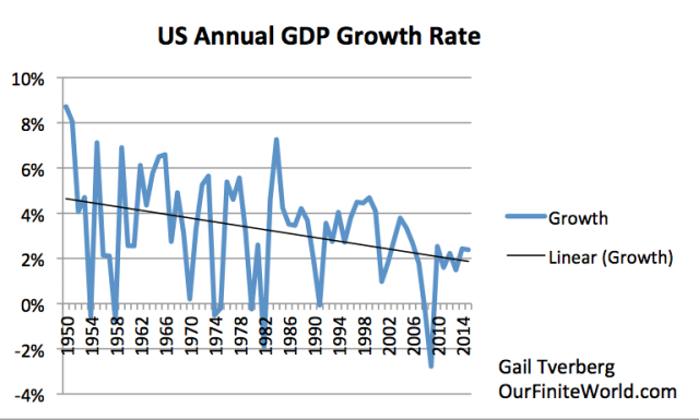 "Figure 3. US annual growth rates (using ""real"" or inflation adjusted data from the Bureau of Economic Analysis)."