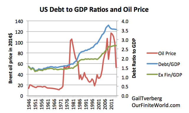 Figure 1. Inflation adjusted Brent oil prices (in 2014$, primarily from BP Statistical Review of World Energy) shown beside two measures of debt for the US economy. One measure of debt is all inclusive; the other excludes Financial Business debt. Both are based on data from FRED -Federal Reserve of St. Louis.