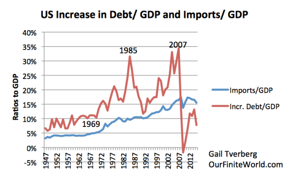 Figure 5. US Increase in Debt as Ratio to GDP and US imports as Ratio to GDP. Both from FRED data: TSMDO and IMPGS.