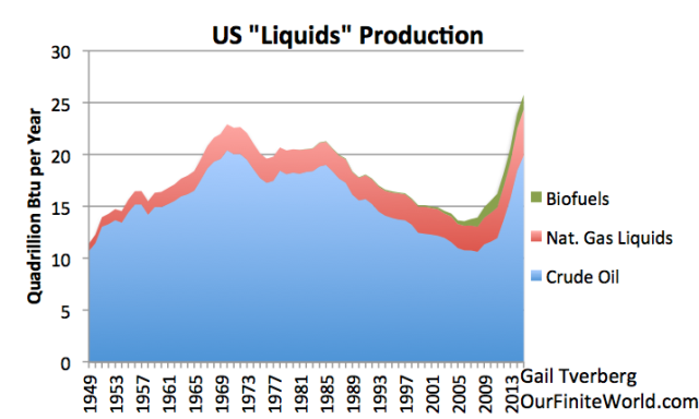 Figure 6. US oil and other liquids production, based on EIA data. Available data is through November, but amount shown is estimate of full year.