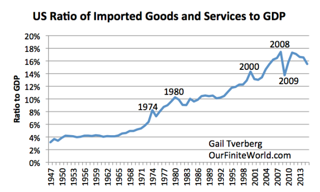 Figure 1. Ratio of Imported Goods and Services to GDP. Based in FRED data for IMPGS.