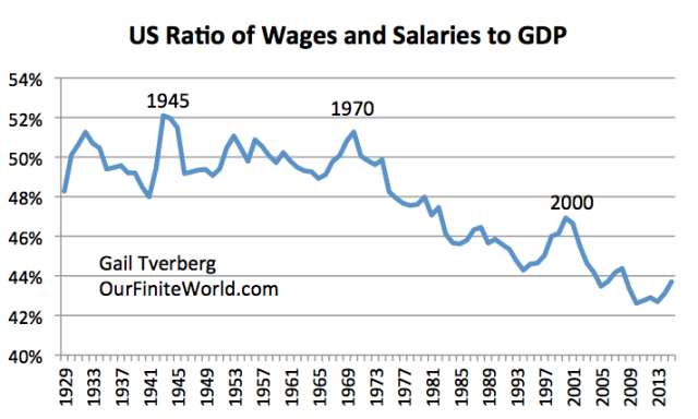 Figure 3. Ratio of US Wages and Salaries to GDP, based on information of the US Bureau of Economic Analysis.