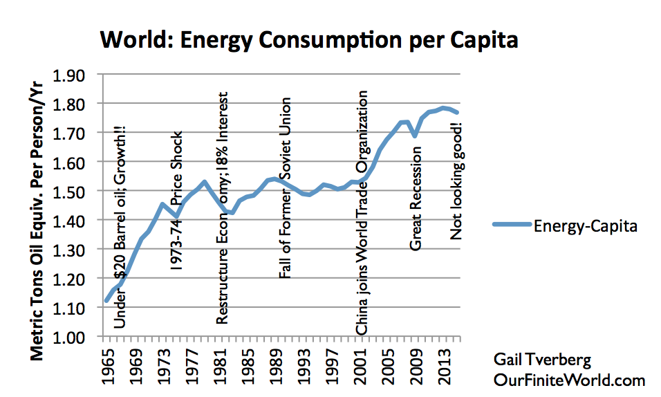 world energy consumption Global energy consumption is expected to rise 56% by 2040 with a changing composition of energy sources, with china and india driving the rate increase far more than the rest of the world.