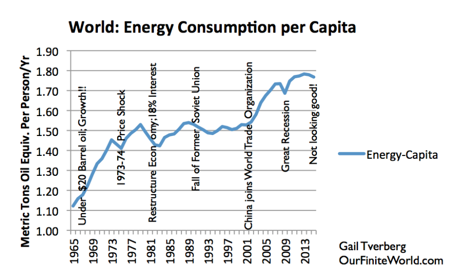 Figure 6. World energy consumption per capita, based on BP Statistical Review of World Energy 2105 data. Year 2015 estimate and notes by G. Tverberg.