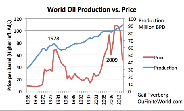 Figure 9. World oil production and price. Production is based on BP, plus author's estimate for 2016. Historical oil prices are calculated based on a higher than usual recent inflation rate, assuming Shadowstats' view of inflation is correct.
