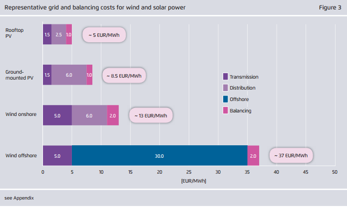 Integration costs of wind and solar power
