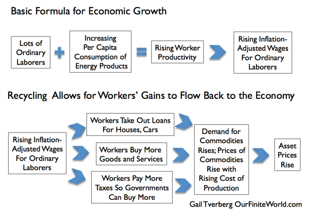 Figure 4. How economic growth works, if increased complexity is not interfering.