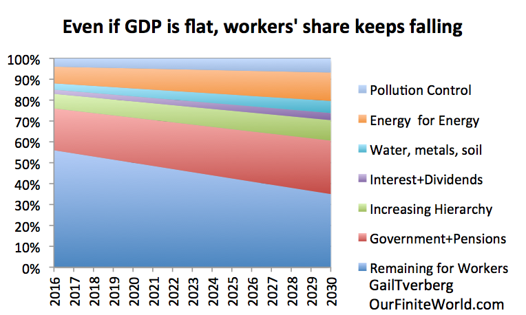 Figure 7. Illustration by author of why an economy that doesn't grow leads to falling wages for workers.
