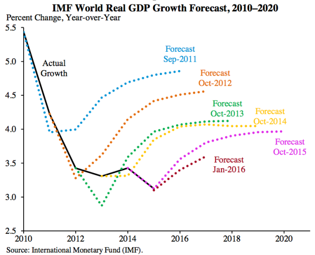 Figure 1. World GDP Forecasts by the International Monetary Fund.
