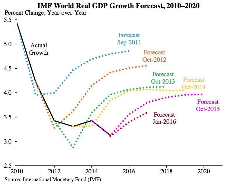 Figure 1. World GDP Forecasts by the International Monetary Fund.
