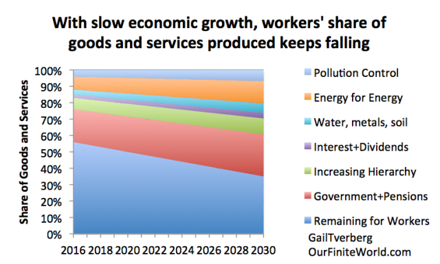 Figure 2. Authors' depiction of changes to workers share of output of economy, as costs keep rising for other portions of the economy keep rising.