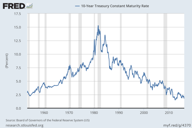 Figure 1. Ten year treasury interest rates, based on St. Louis Fed data.