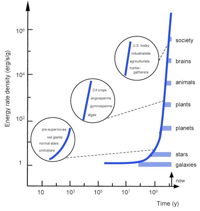 Chaisson - Energy density