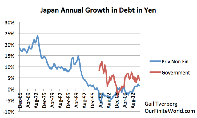 Figure 1. Annual growth in non-financial debt (in Yen), separated into private and government debt, based on Bank of International Settlements data.