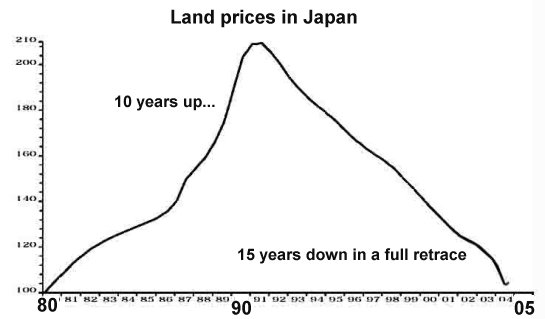 Figure 2. Land Prices in Japan. Figure from Of Two Minds by Charles Hugh Smith.