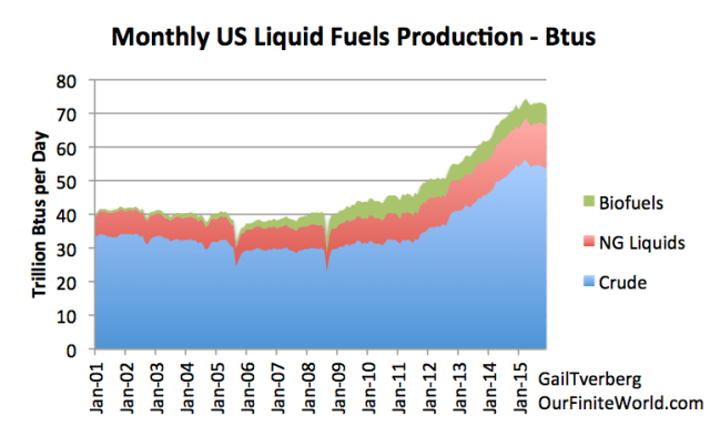 Figure 1. US Liquid Fuels production by month based on EIA March 2016 Monthly Energy Review Reports.