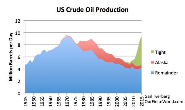 Figure 5. Oil crude oil production separated into tight oil (from shale), oil from Alaska, and all other, based on EIA oil production data by state.