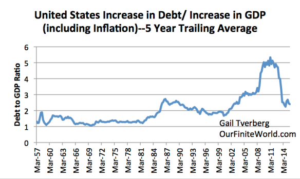 Figure 10. United States increase in debt over five year period, divided by increase in GDP (with inflation!) in that five year period. GDP from Bureau of Economic Analysis; debt is non-financial debt, from BIS compilation for all countries.