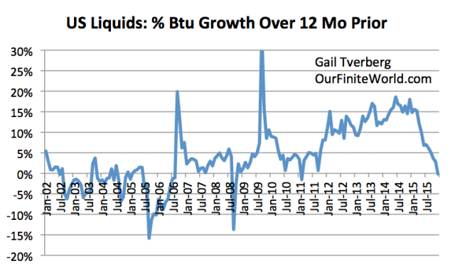 Figure 2. US Liquids Growth Over 12 Months Prior based on EIA's March 2016 Monthly Energy Review.